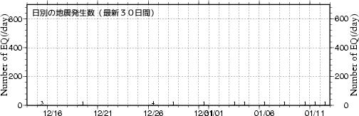 日別地震数の図