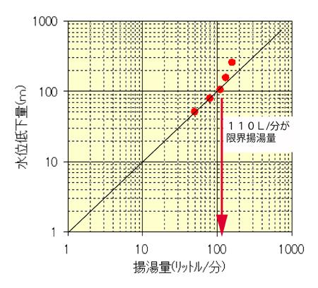 限界揚湯量の変曲点