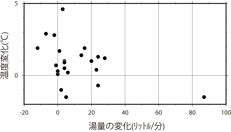 湯量変化と温度変化の関係