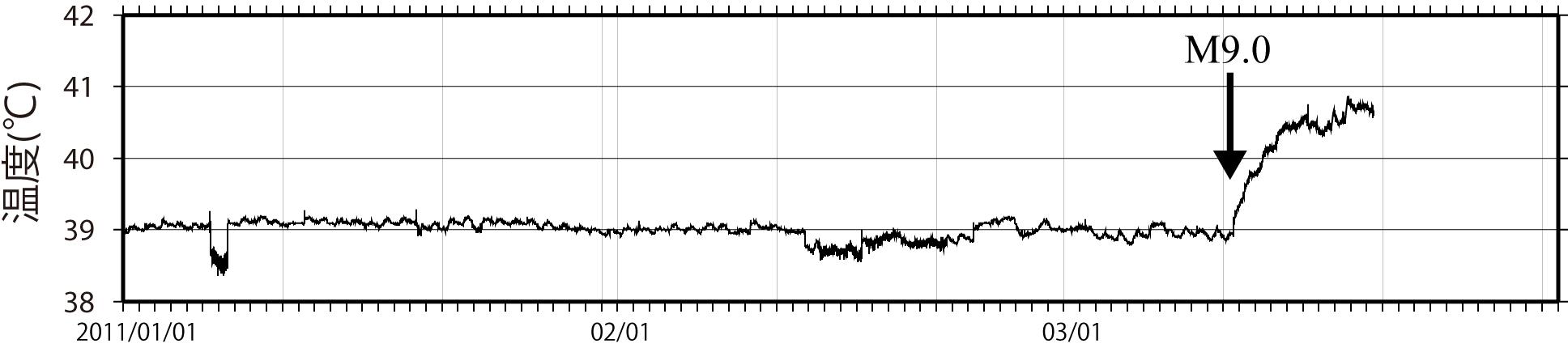 箱根湯本の観測点における温泉温度の推移