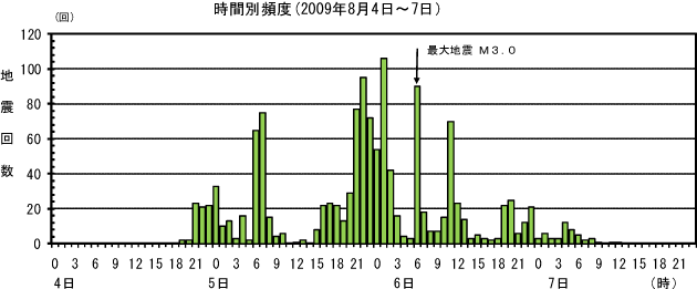 地震の頻度分布