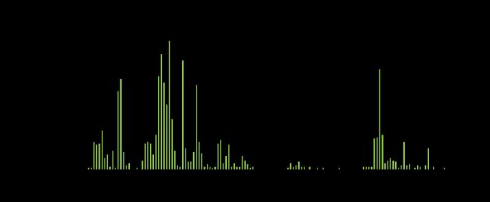 時間別頻度(2009年8月4日〜10日)
