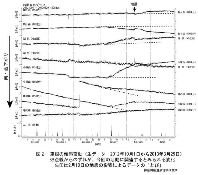 箱根傾斜変動(生データ 2012年10月1日から2013年3月29日)