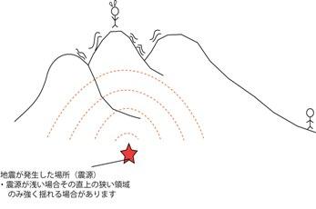 浅い震源からの揺れの伝わり方の模式