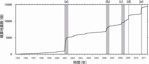 1995年4月~2011年12月の期間に箱根山で発生した地震の積算数の時間変化