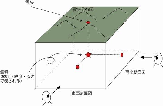 地震が発生した場所の表し方