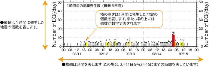 地震数時間変化の見方(5日間)