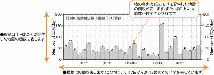 地震数時間変化の見方(30日間)