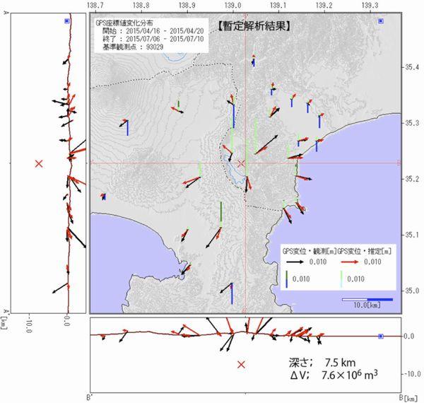 GPSによって観測された山体膨張