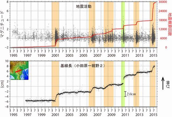 (上段)箱根で発生する地震積算数、(下段)箱根火山をまたぐ小田原と裾野の間の距離(GPS観測結果による)