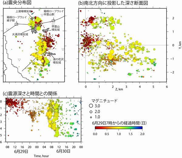 噴火が発生した6月29日〜30日にかけて発生した地震活動