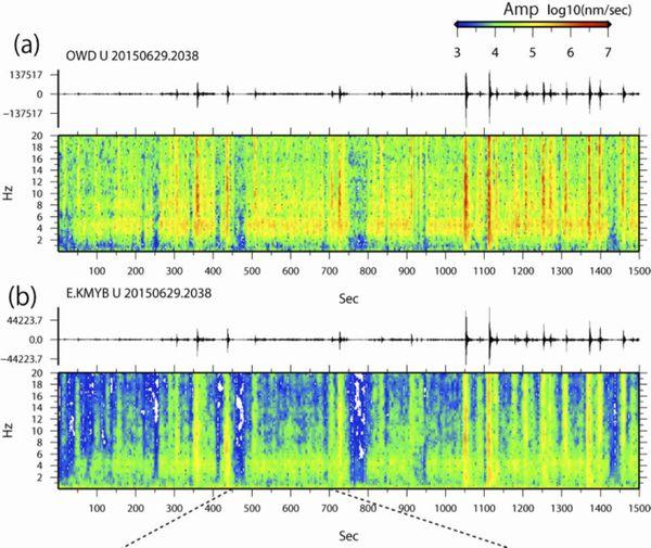噴火当日の周波数スペクトルの時間変動(ランニングスペクトル)