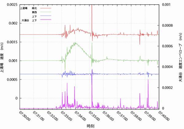 6月29日午前7時30分から40分の上湯場の広帯域地震計の記録と、大涌谷の地震計のエンベロープ波形
