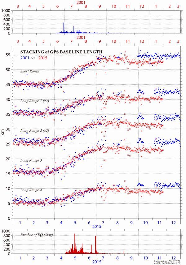 複数のGPSによる距離の変化を統合解析処理した結果