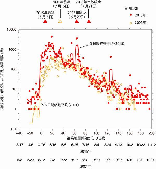 箱根火山に設置された地震計の連続波形の目視による日別地震回数の変化と、気象庁が発表した噴火警戒レベルの推移