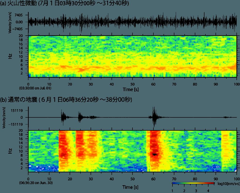 大涌谷地震観測点で記録された火山性微動の波形と周波数特性および通常の地震の波形と周波数特性。