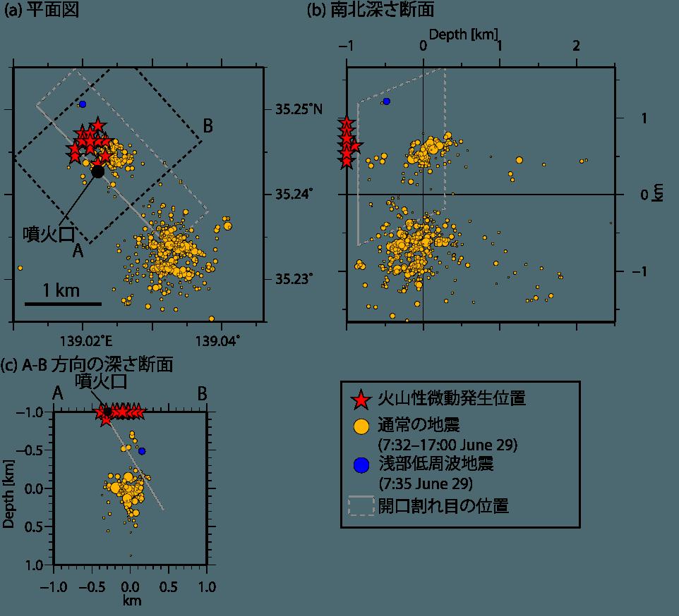 図2 火山性微動の発生位置(星印)。オレンジ丸は通常の地震、灰色四角は開口割れ目の位置を表します。微動源が500mほどばらついているのは決定誤差によるものだと思われます