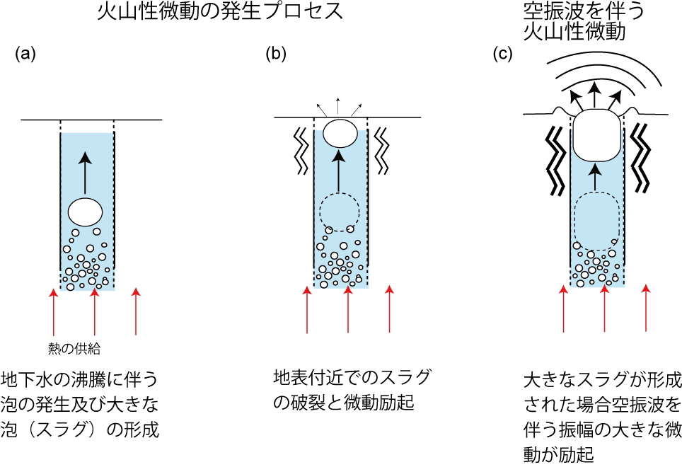 図3 火山性微動波形及び空振波形に基づいて提案された、火山性微動と空振の発生メカニズムを示す模式図。