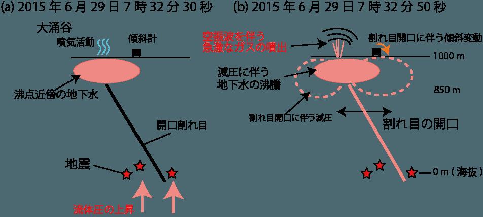 図2 空振計、地震計及び傾斜計記録に基づいて提案された、空振の発生メカニズムを示す模式図