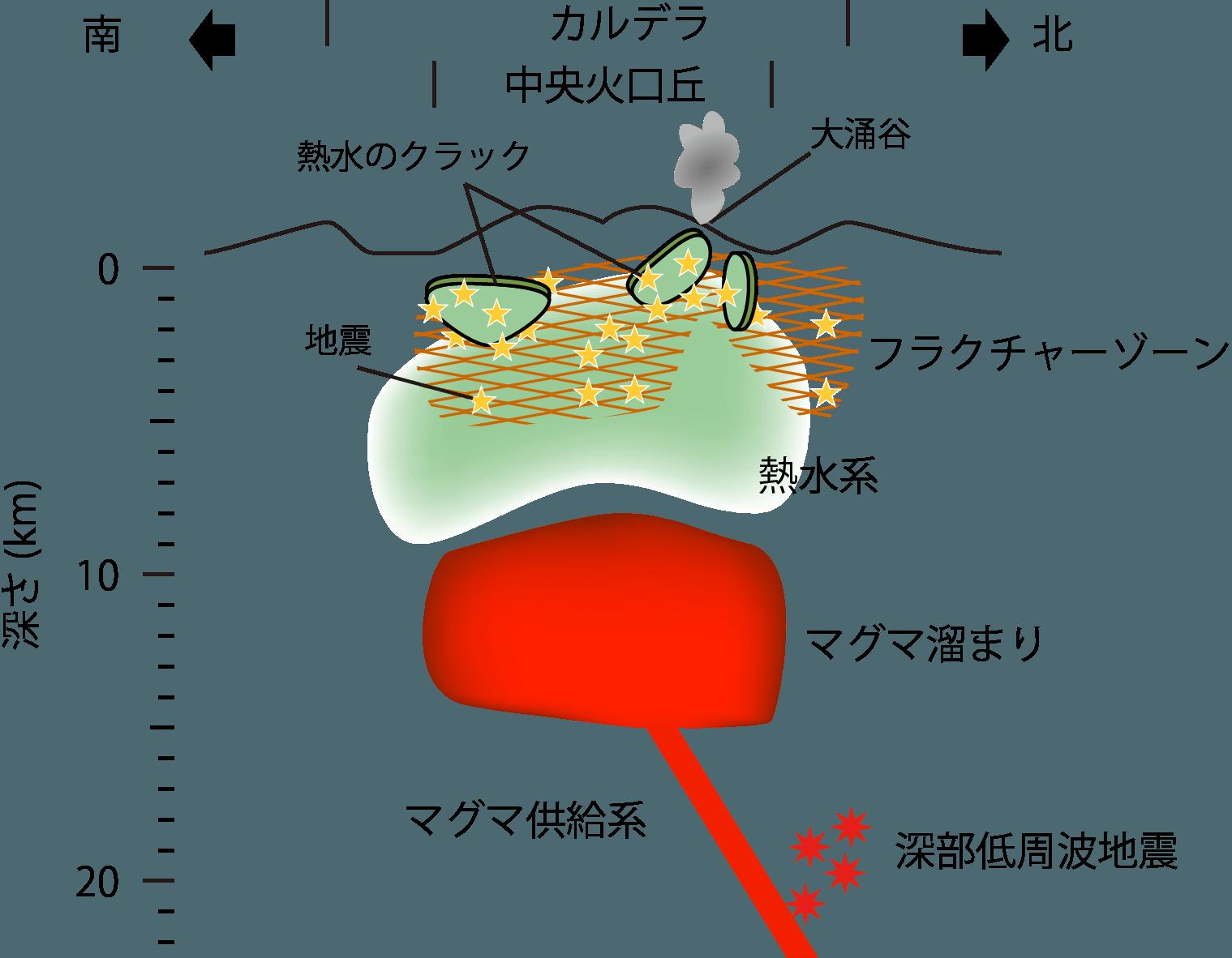 箱根火山の模式断面図