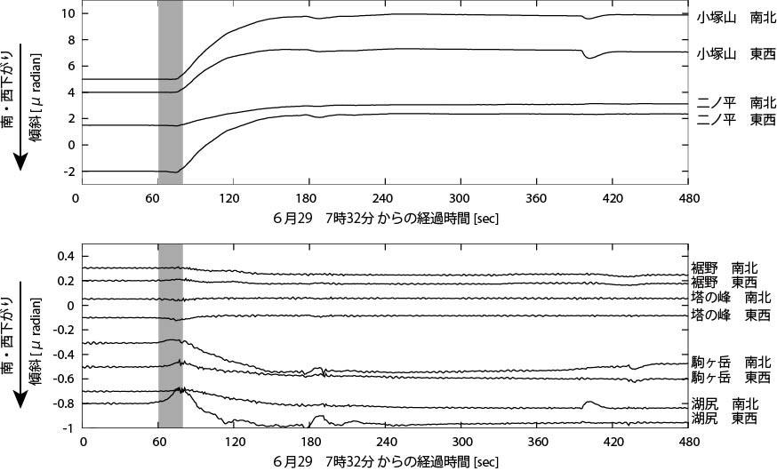 図2 6月29日7時32分から8分間の1秒ごとの傾斜記録。
