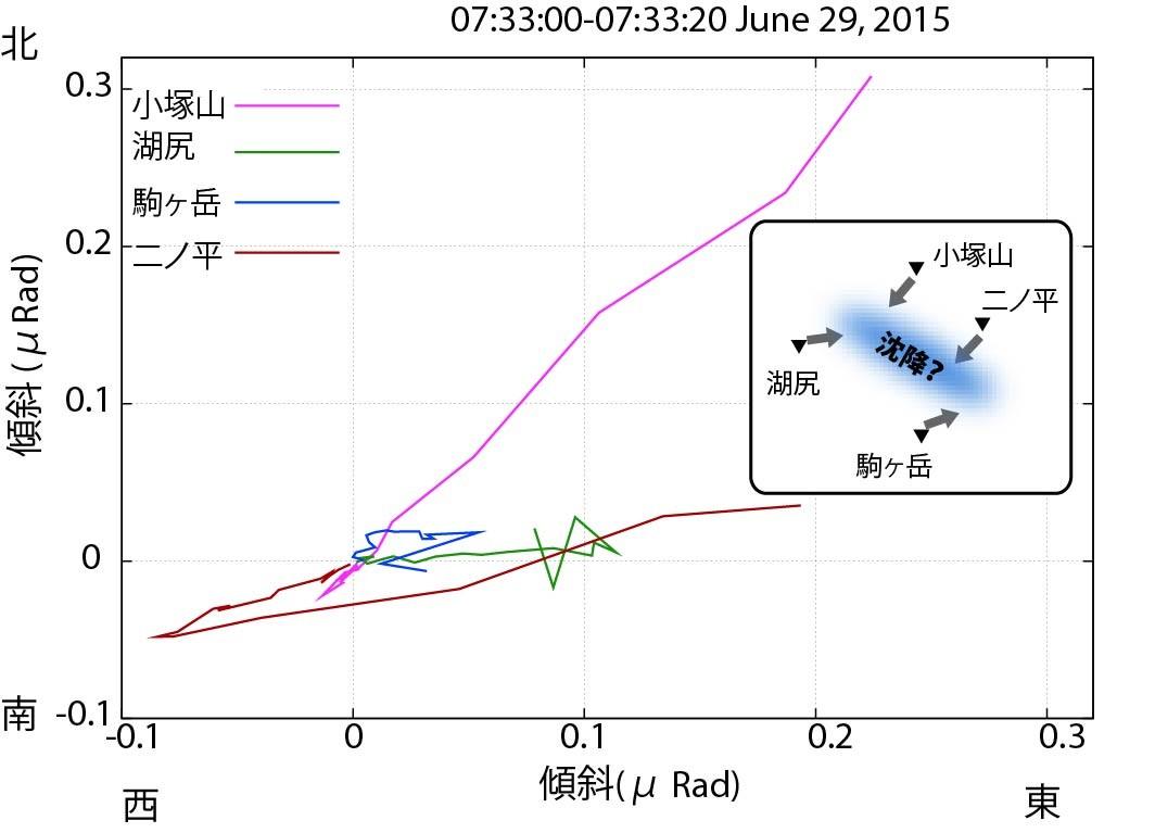図3 図2のグラフに示されたグレーのハッチの部分(20秒間)の、傾斜の方向を平面図で示したもの。