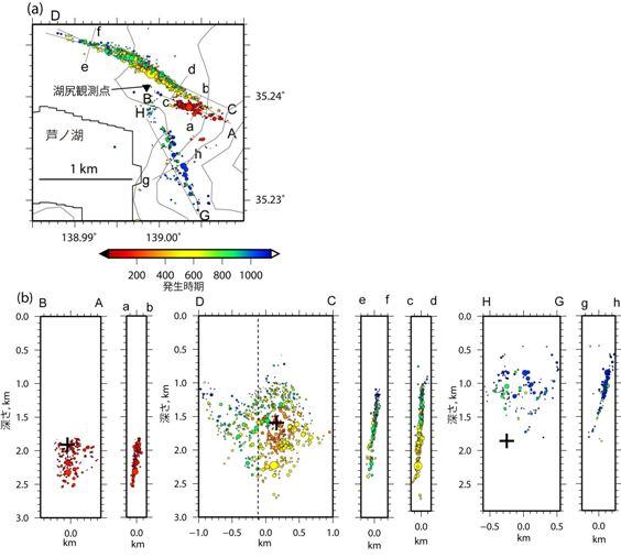 高密度な地震観測データを用いて決定された群発地震の震源分布