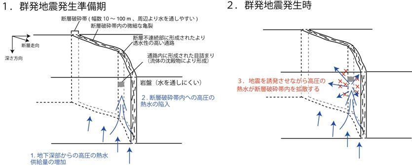 本研究結果から考えられる群発地震発生モデルを表した模式図