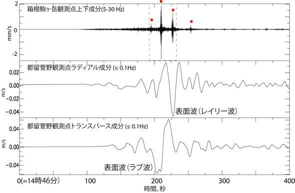 3月11日14時46分から400秒間の連続波形記録