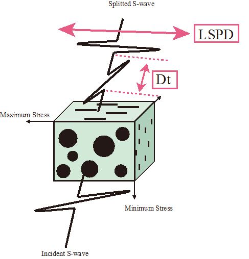 S波スプリッティングの図解。
