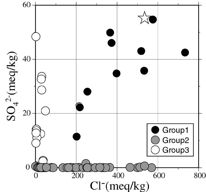 大深度温泉水中の塩化物イオン濃度と硫酸イオン濃度の関係