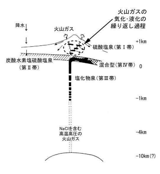 大木・平野モデルと温泉の4分帯。