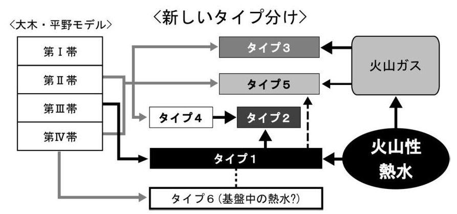 大木・平野モデルの4分帯と本研究で推定した温泉水の成因の比較。