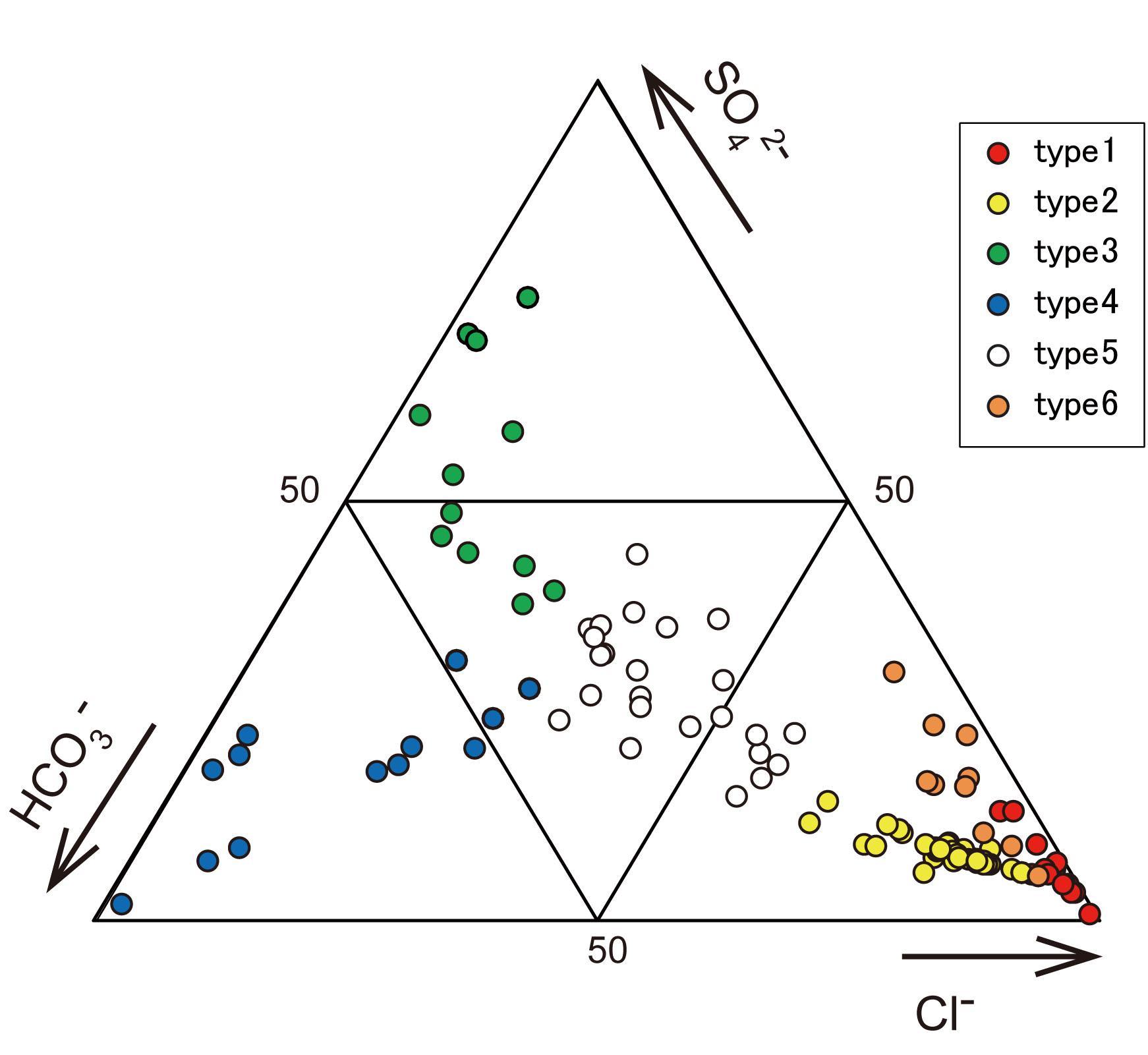 強羅潜在カルデラ構造の源泉の陰イオン三角ダイヤグラム