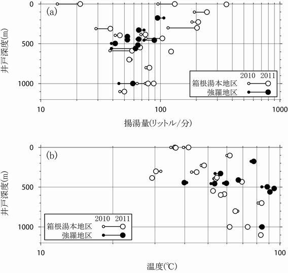 2つの調査期間における揚湯量(a)および温度(b)と井戸深度の関係