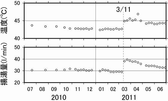箱根湯本地区の同一源泉における温度(a)および揚湯量(b)の推移