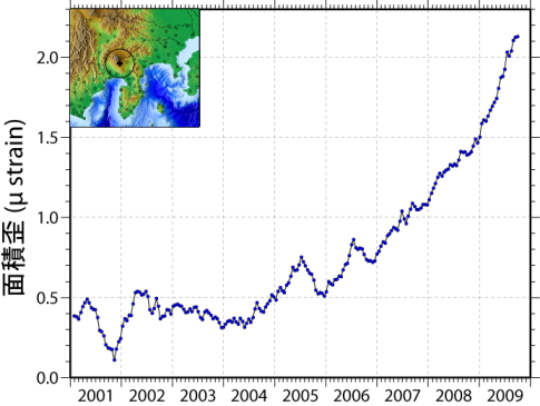富士山を中心とした半径20km以内の領域のGPS変位から求めた平均的な面積歪。
