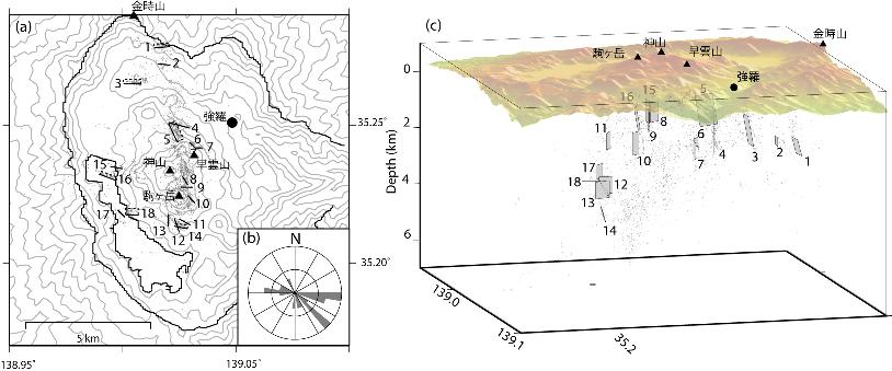箱根カルデラ内の微細な断層面構造、方位の頻度分布、3次元分布図