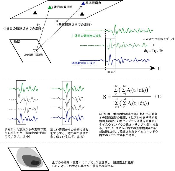 図2:センブランス解析の概念図