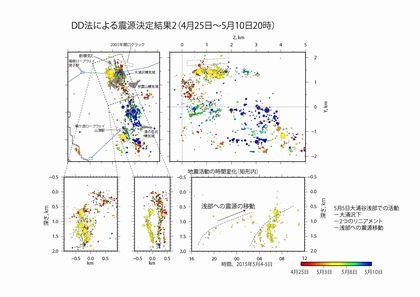 DD法による震源決定結果(5月10日20時まで)