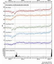 スタッキング解析によって推定した基線長変化