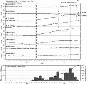 傾斜変動(2015年4月14日〜5月13日)
