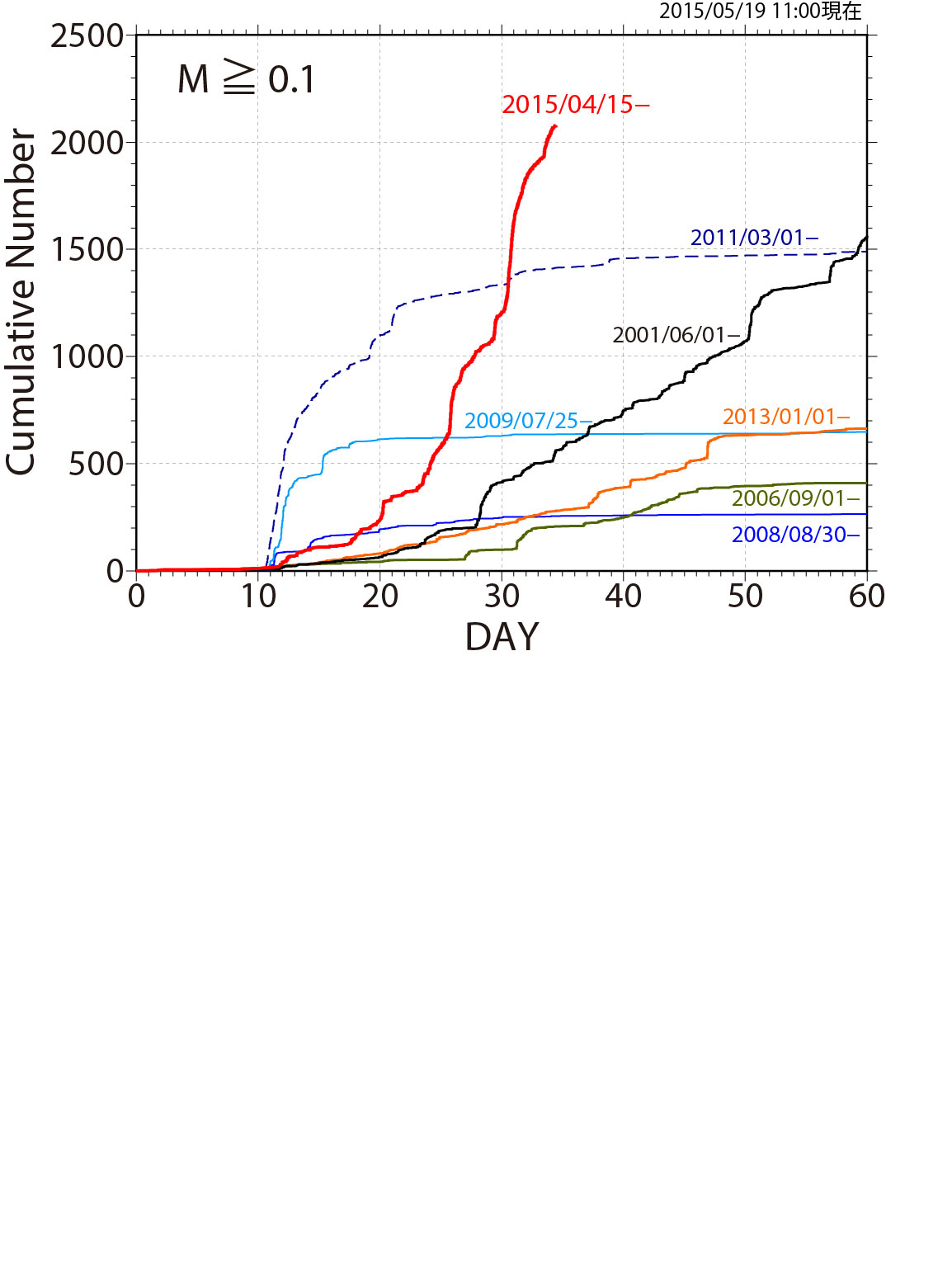 地震の積算数の時間変化