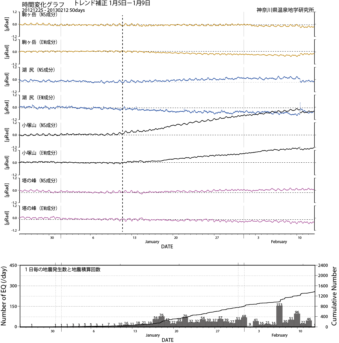 傾斜変動(2012年12月25日から2月12日)