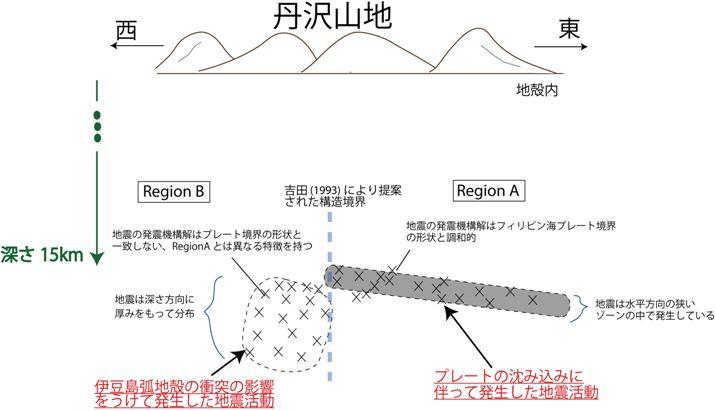 丹沢山地下での地震活動の特徴を表す概念図