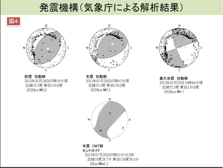 気象庁による、地震のメカニズム解