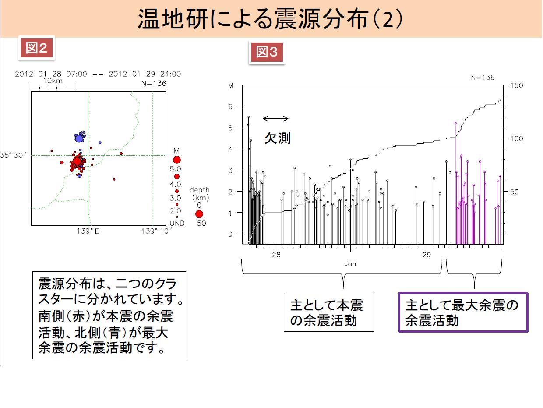震源域の拡大図/地震の積算数とM-T図