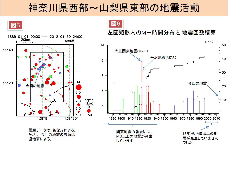 マグニチュード5以上の震源/M-T図