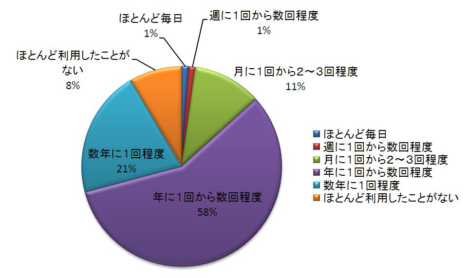 一番多い回答者は年に1回から数回程度利用される方で58%、次に多かったのが数年に1回程度の利用の方でした。
