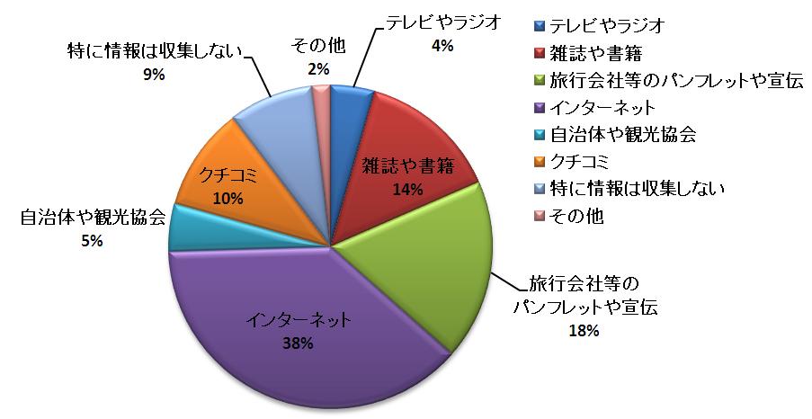 インターネットが最も多くなっていますが、回答者はe-かなフレンズ(インターネットによるアンケート)の方々なので、一般の傾向とは違う可能性もあります。